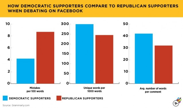 Presidential Candidates Ranked By Their Supporters' Grammar
