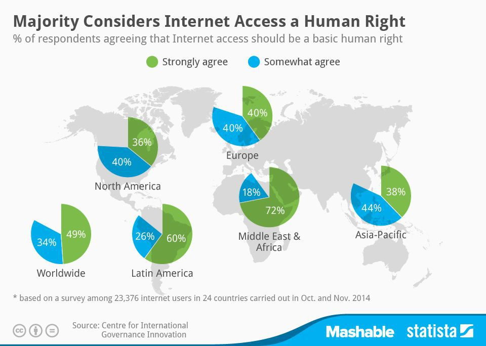 Internet Access as a Human Rights Issue