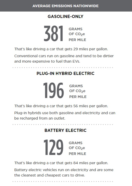 Gadgetzz Do Electric Vehicles Do as Much Harm to the Environment as Fossil Fueled Vehicles Tesla evs ev environment emissions electric vehicles electric cars climate